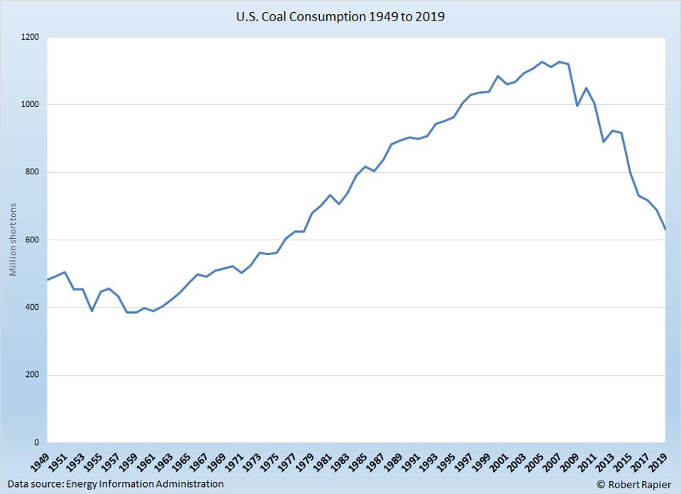 Coal consumption has plummeted from its 2007 peak.