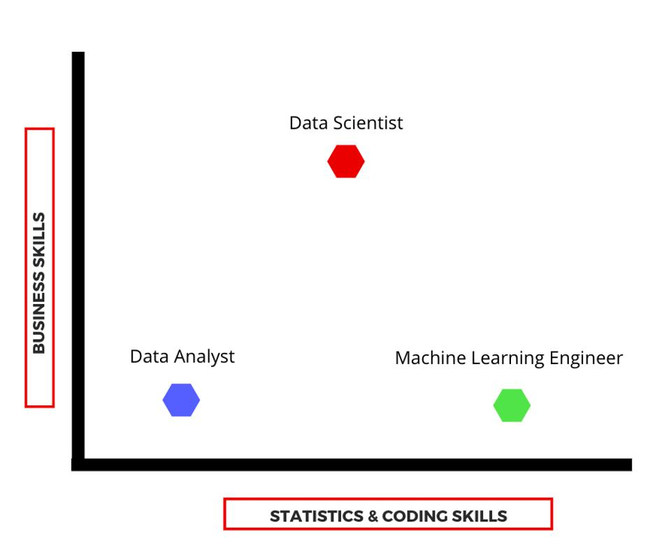 Data Scientists use a mix of business and technical skills to solve problems