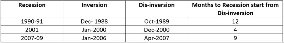 Months to Recession from Dis-Inversion