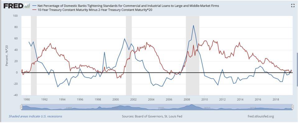 Credit Tightening - Domestic Banks vs. Treasure Maturities