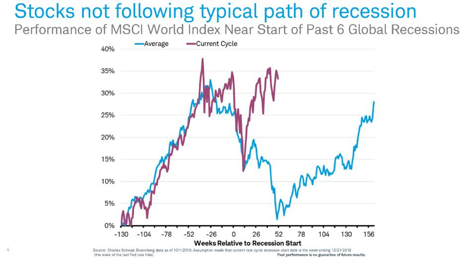 Performance of MSCI World Index Near Start of Past 6 Global Recessions