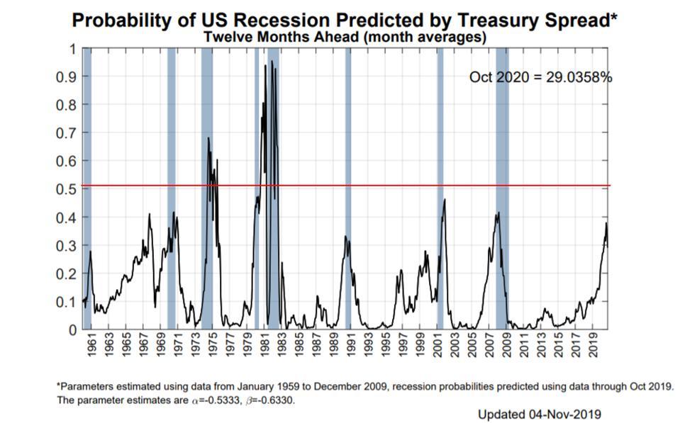 Probability of US Recession Predicted by Treasury Spread