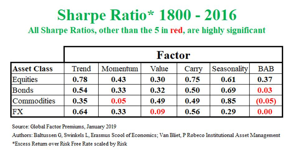 Sharpe Ratio 1800 - 2016