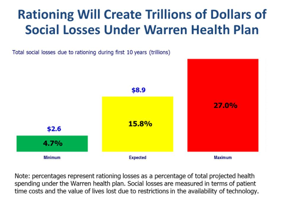 Social losses due to rationing under Warren health plan