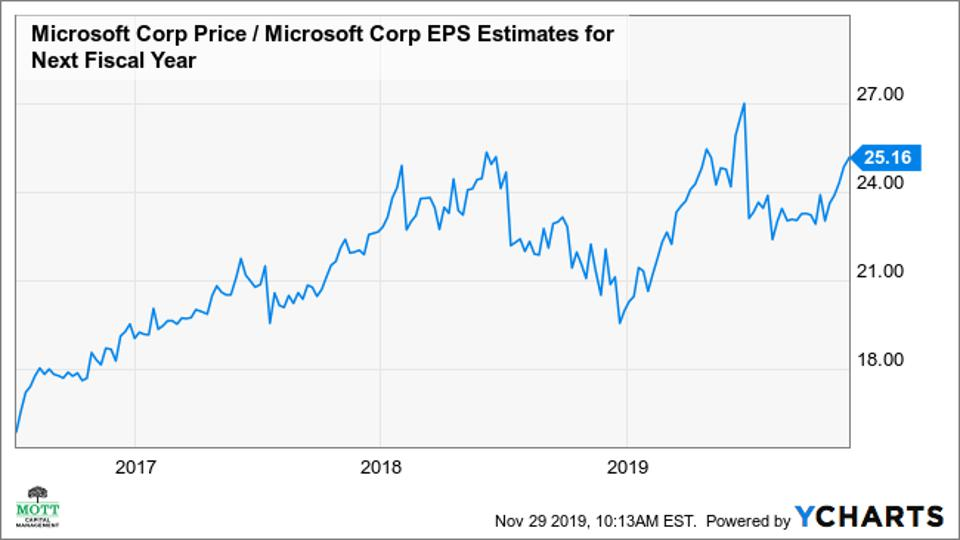 Microsoft One-Year Forward PE Ratio