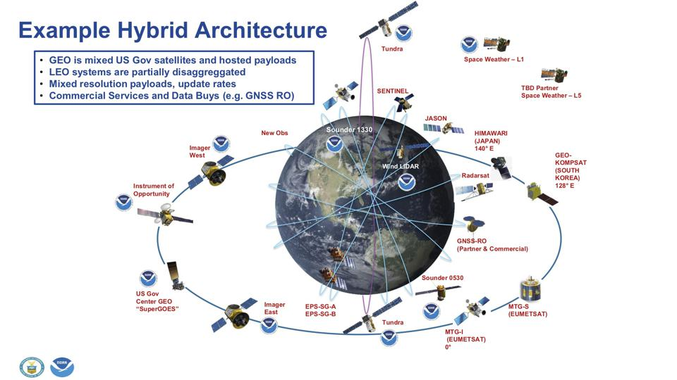 NOAA's Future Hybrid Space Architecture