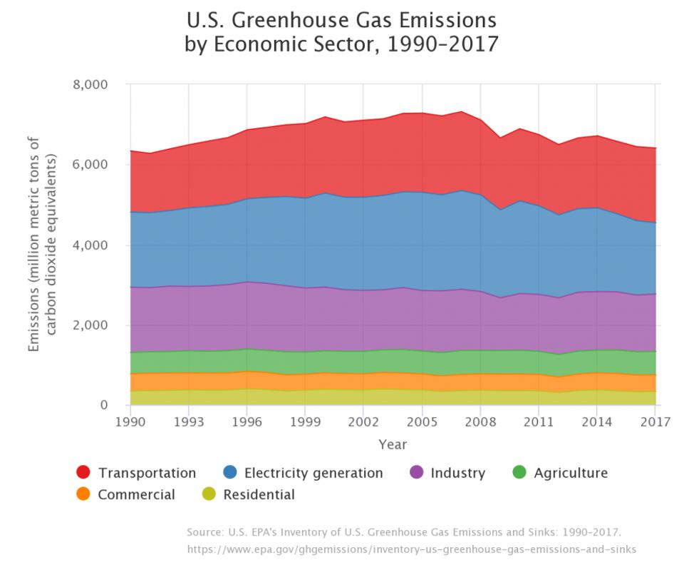 us-greenhouse-gas-emissions-economic-1990-2017