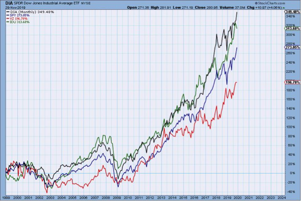 Graph shows stock markets and utility ETF significantly outperforming Versizon