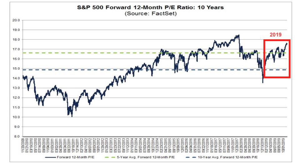 S&P 500 Forward 12-month P/E multiple