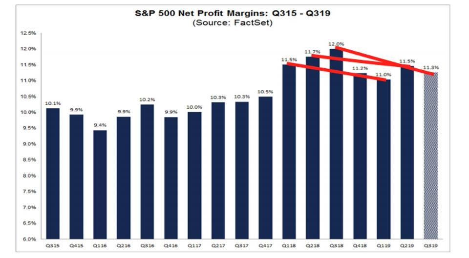 S&P 500 net profit margins