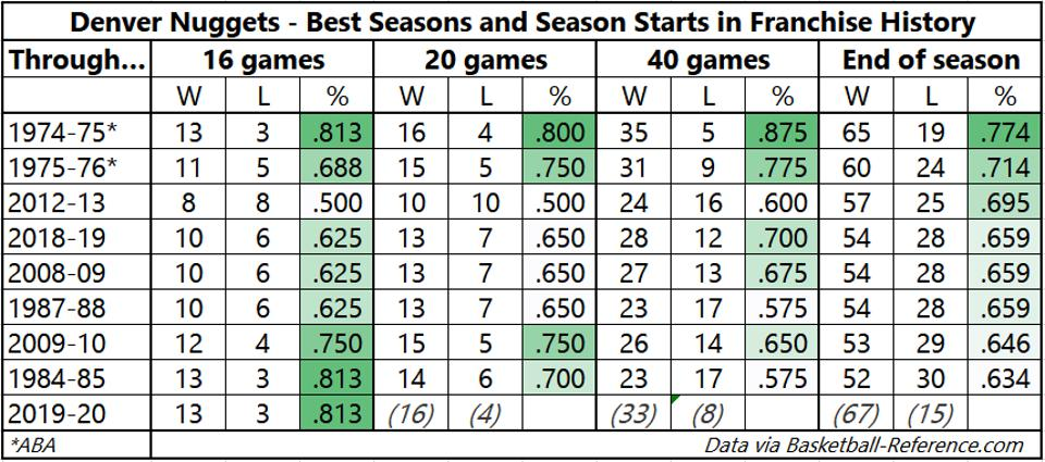 The Denver Nuggets' best season records and season starts in franchise history.