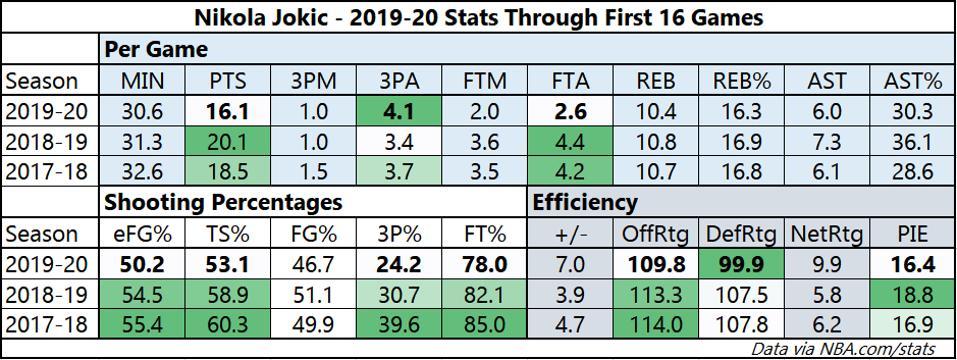 Jokic 2019-20 season stats thru 16 games.
