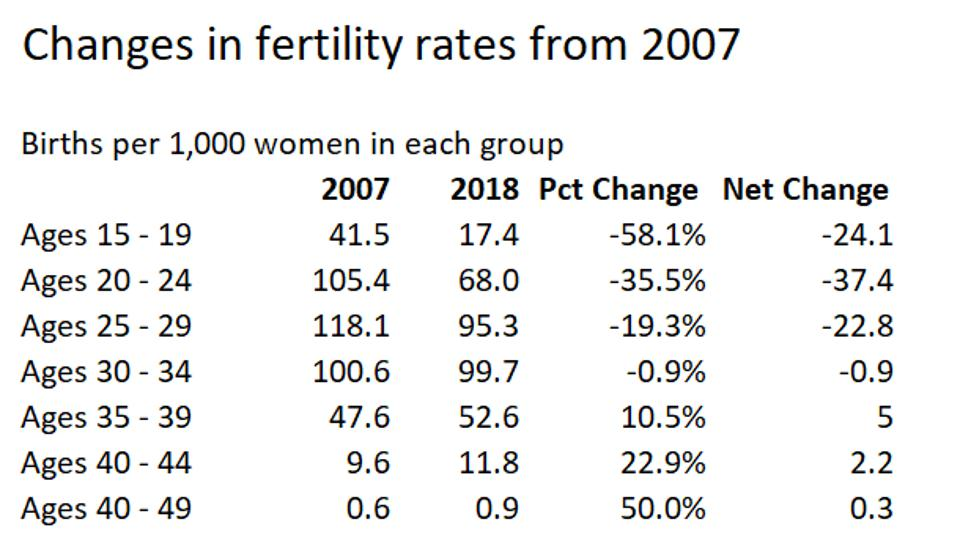 Fertility changes
