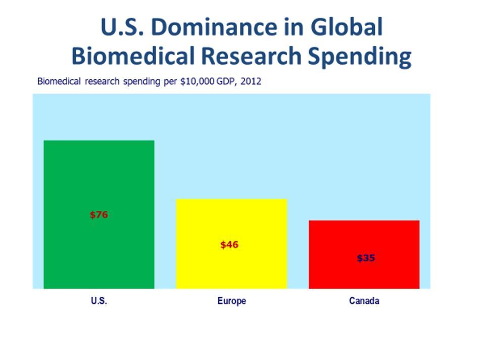 Biomedical research spending per $10,000 GDp, 2012