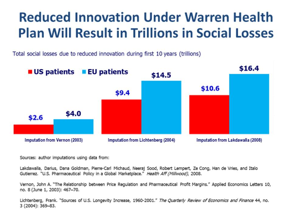 Total social losses due to reduced innovation during first 10 years under Warren health plan
