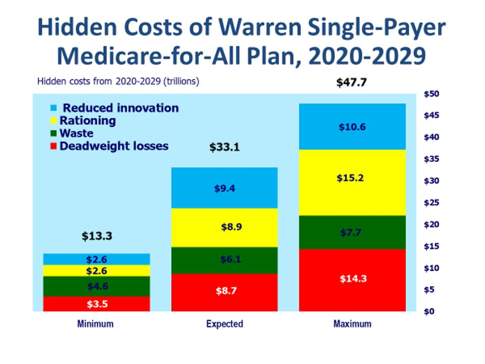 Hidden costs of Warren health plan, 2020-2029 by type of cost
