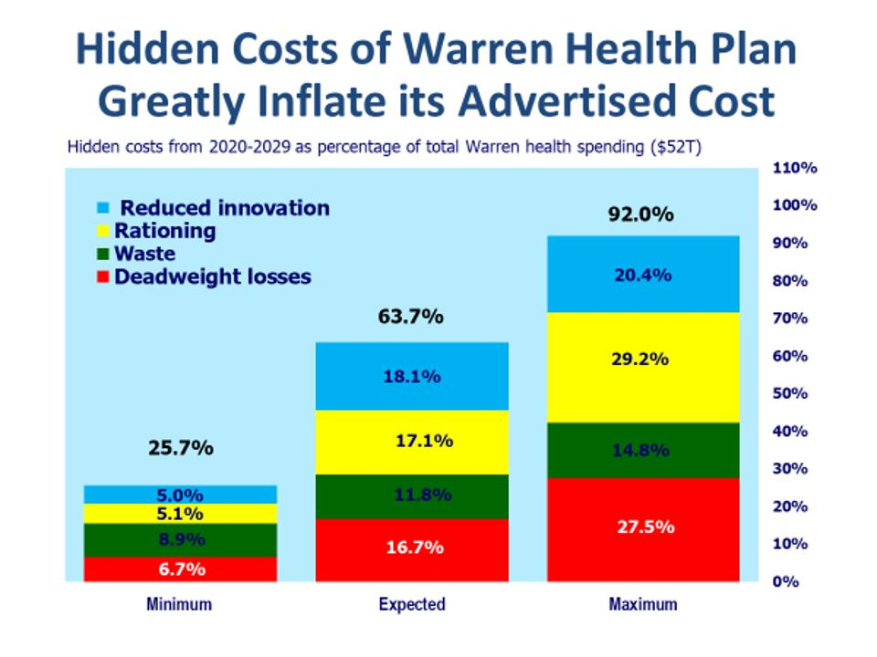 Hidden costs from Warren health plan as a percentage of Warren health plan spending