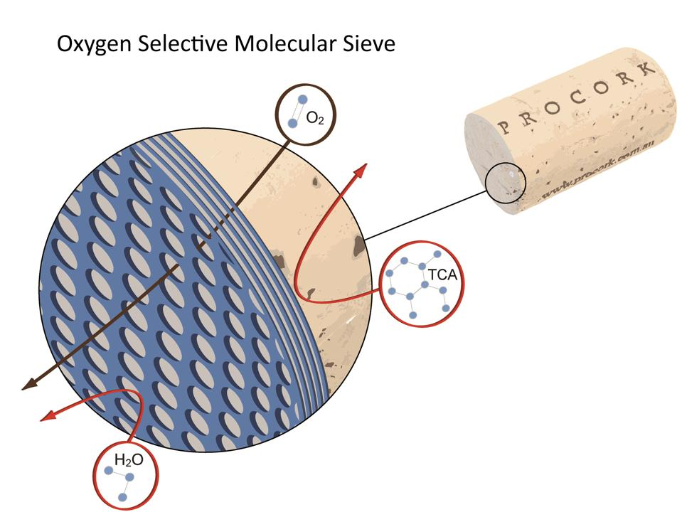 Diagram showing how ProCork sieve operates