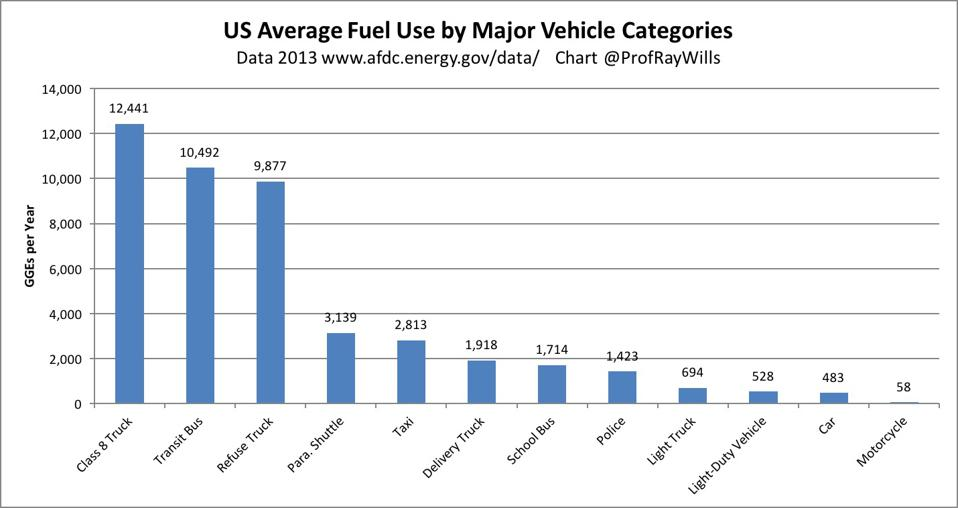 US average fuel use by major vehicle categories