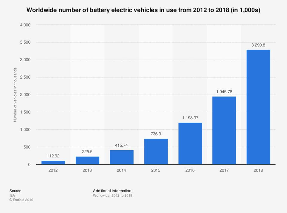 Worldwide number of battery electric vehicles in use from 2012 to 2018 (in 1,000s)