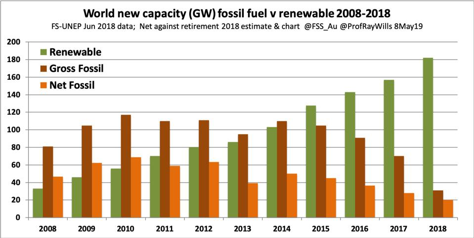 World new capacity (GW) fossil fuel vs renewable 2008-2018