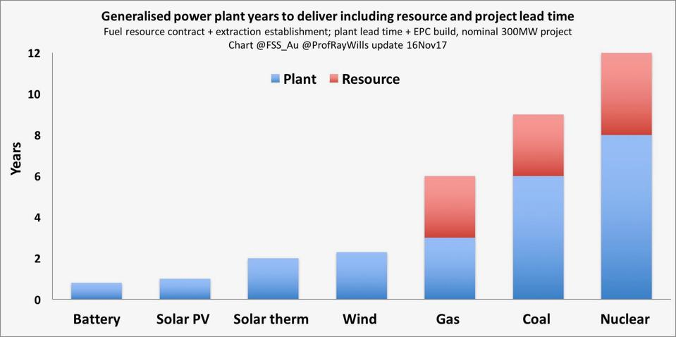 Generalised power plant years to deliver including resource and project lead time