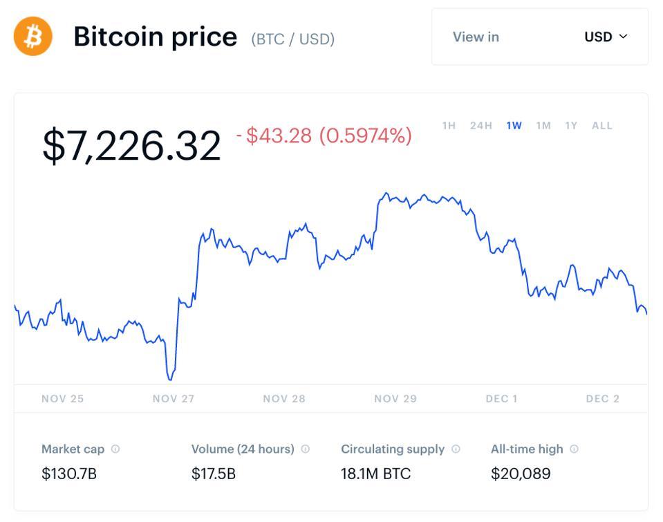 bitcoin, bitcoin price, bitcoin cash, Ripple XRP, litecoin, chart