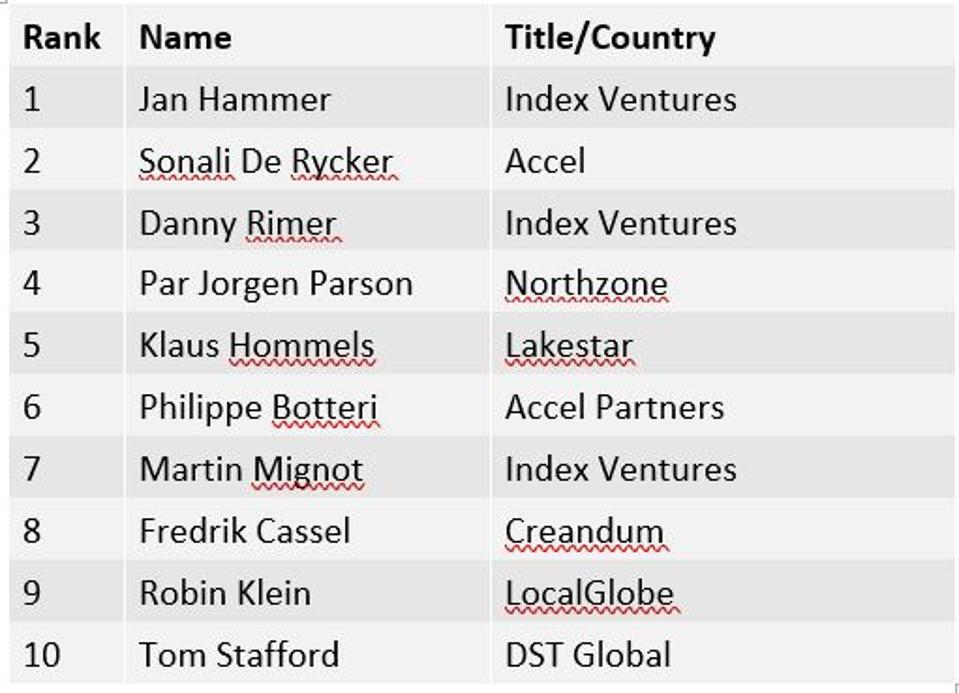 2019 Midas Europe Top 10 Ranking