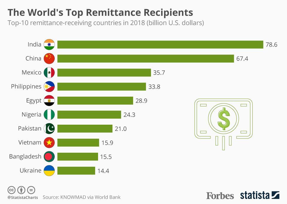 Remittance Recipients In 2018
