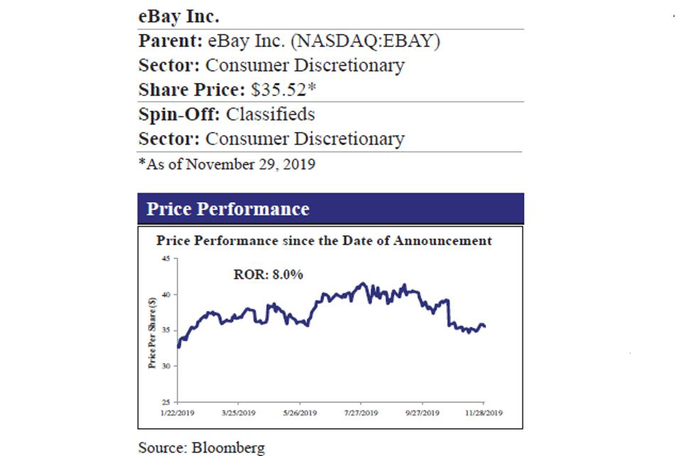 eBay and Price Performance