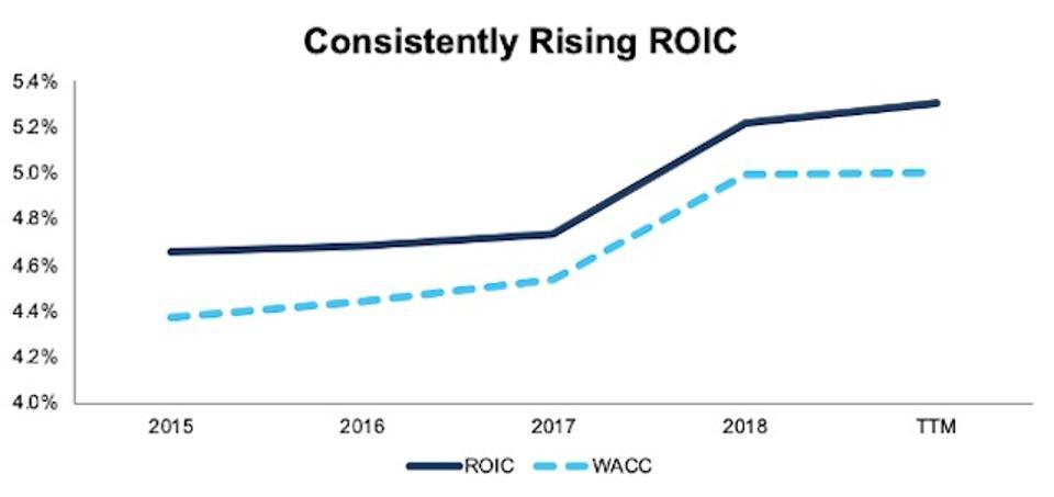 ROIC vs. WACC TelecomServices 2015-TTM