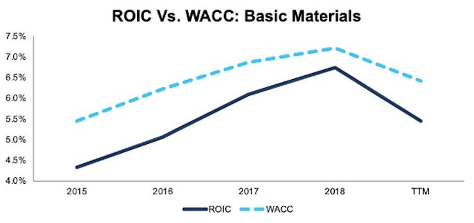 ROIC vs. WACC Basic Materials 2015-TTM