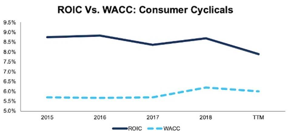 ROIC vs. WACC Consumer Cyclicals 2015-TTM