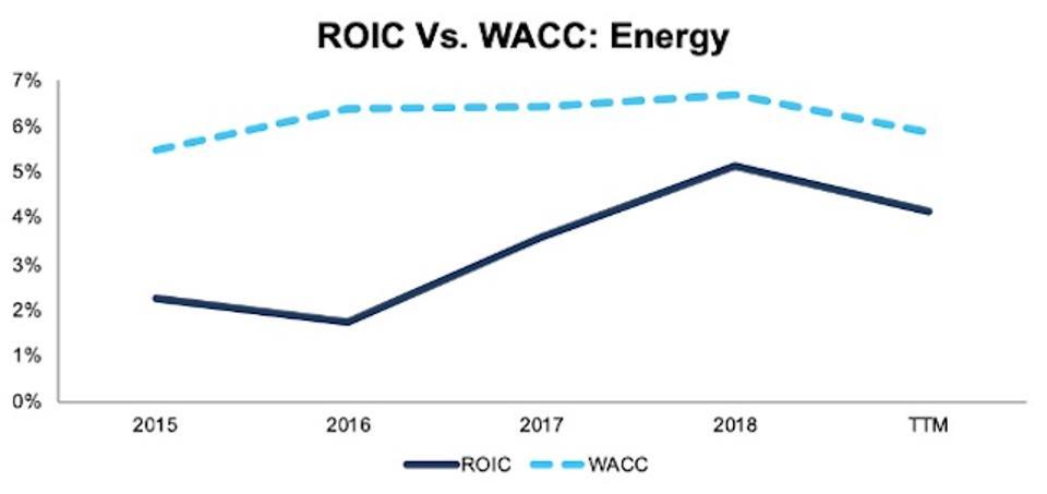ROIC vs. WACC Energy 2015-TTM