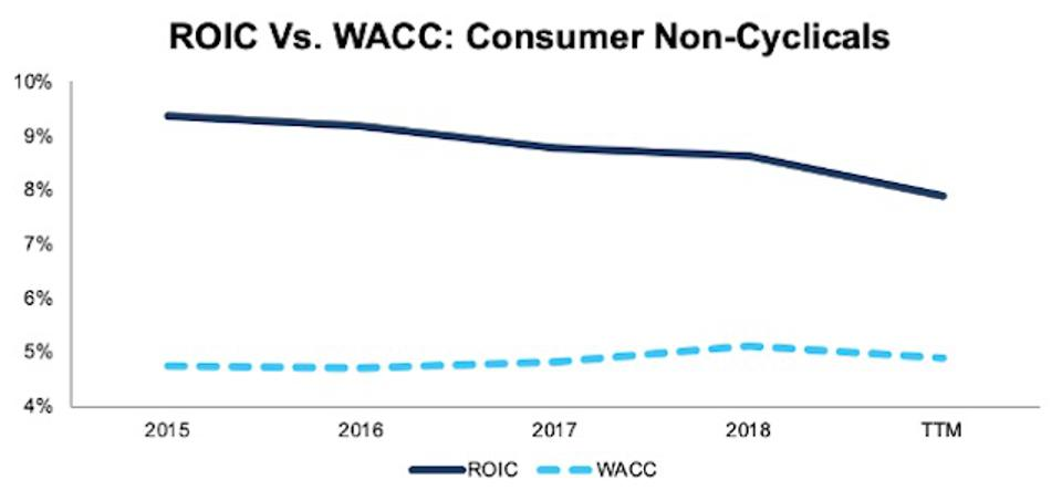 ROIC vs. WACC Consumer Non-Cyclicals 2015-TTM