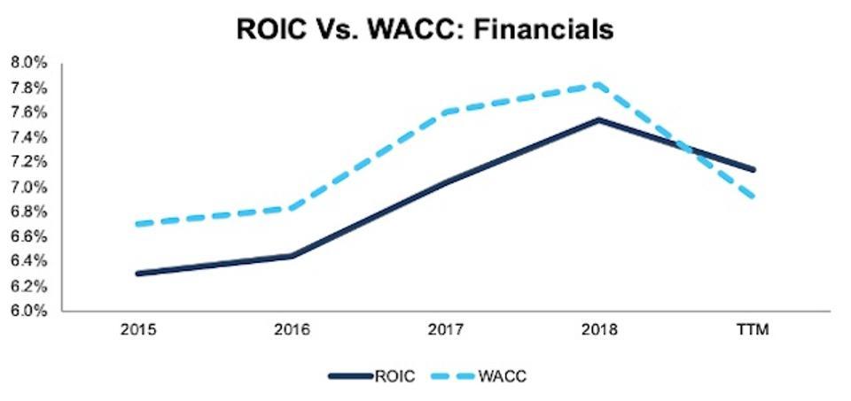 ROIC vs. WACC Financials 2015-TTM