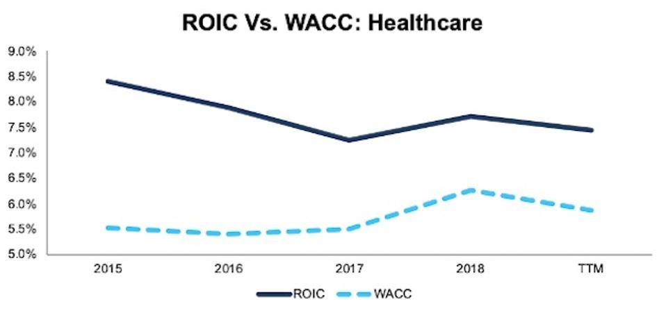 ROIC vs. WACC Healthcare 2015-TTM