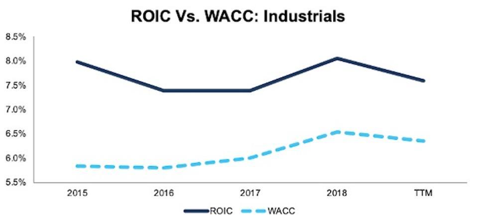 ROIC vs. WACC Industrials 2015-TTM