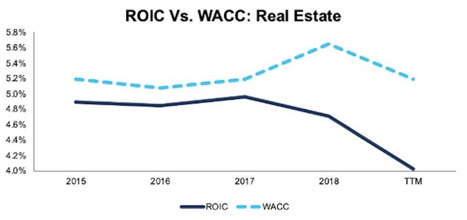 ROIC vs. WACC Real Estate 2015-TTM