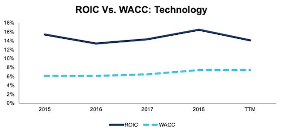 ROIC vs WACC Technology 2015-TTM