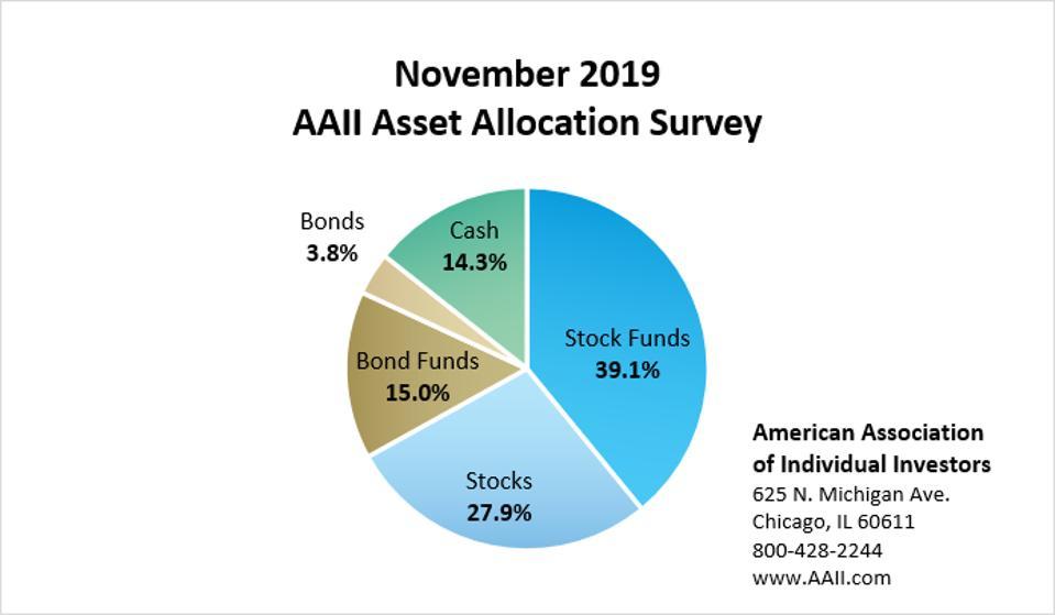 AAII Asset Allocation Survey