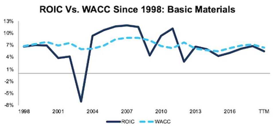 ROIC vs. WACC Basic Materials 1998-TTM