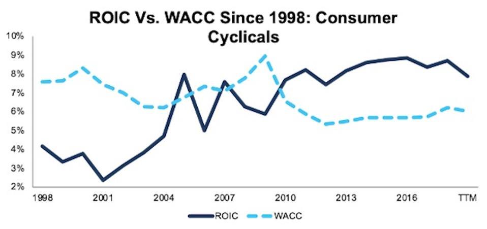 ROIC vs. WACC Consumer Cyclicals 1998-TTM