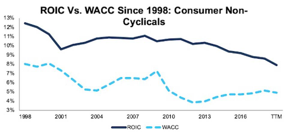 ROIC vs. WACC Consumer Non-Cyclicals 1998-TTM