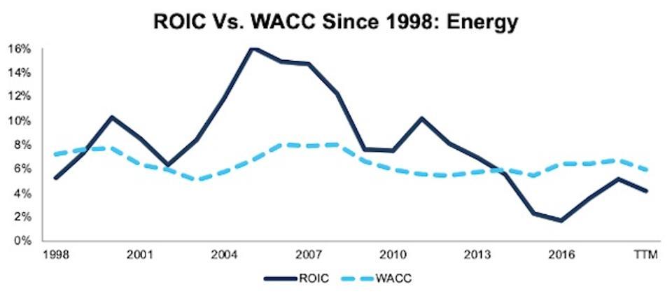 ROIC vs. WACC Energy 1998-TTM
