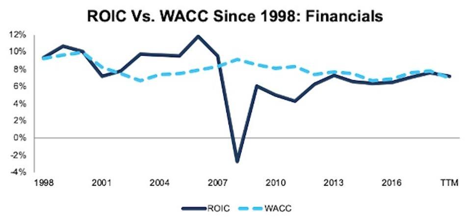 ROIC vs. WACC Financials 1998-TTM