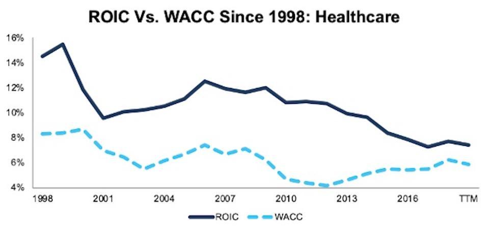 ROIC vs. WACC Healthcare 1998-TTM