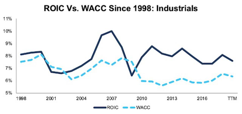 ROIC vs. WACC Industrials 1998-TTM