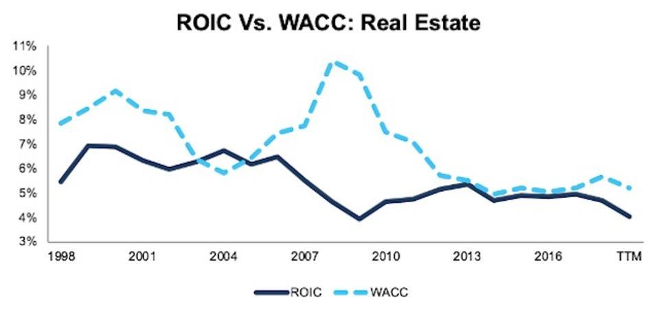 ROIC vs. WACC Real Estate 1998-TTM