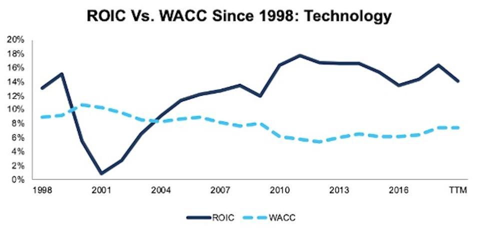 ROIC vs. WACC Technology 1998-TTM